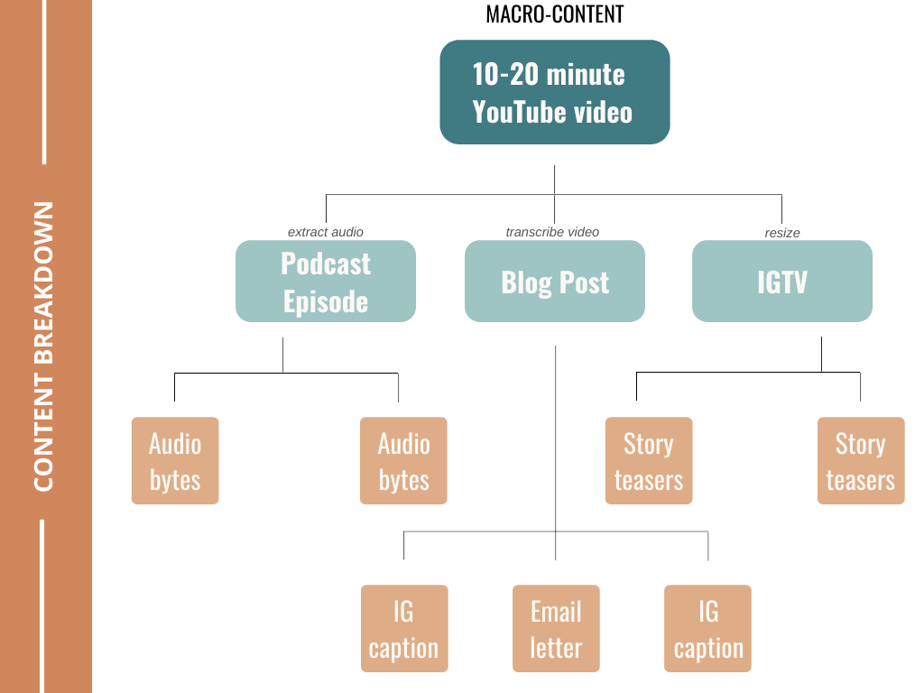 Why you should start a YouTube channel as a blogger